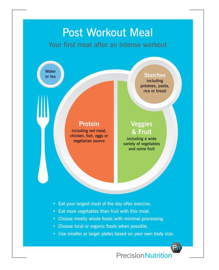 Hourglass Nutrition In 2021 Post Workout Food Workout Food Precision Nutrition