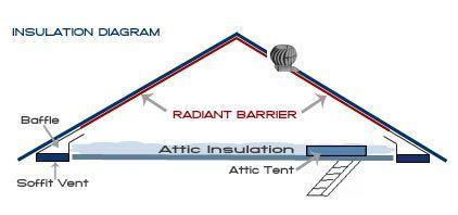 Best Attic Radiant barrier insulation Installation, Radiant ...