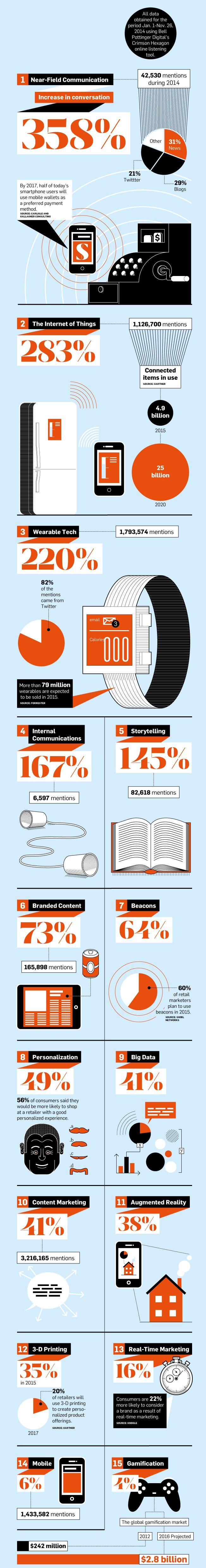 Découvrez les 15 tendances digitales qui font le buzz via @BeaconGalaxy  #digital #tendances  http://beaconsgalaxy.com/infographie-les-15-tendances-digitales-qui-font-le-buzz/