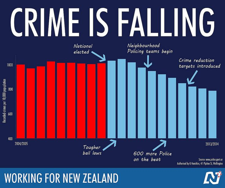 New Zealanders deserve to feel safe in their own homes and communities.