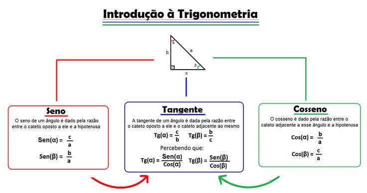 Mapa Mental: Introdução à Trigonometria