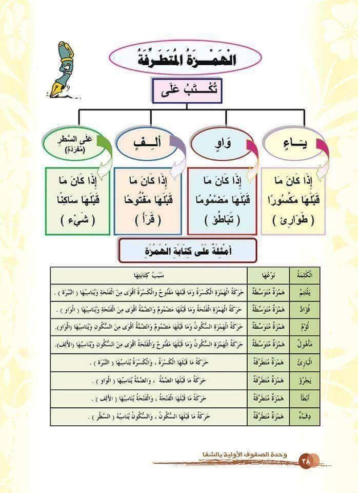 Pin By نائلة إبراهيم On لغة عربية Bullet Journal Journal
