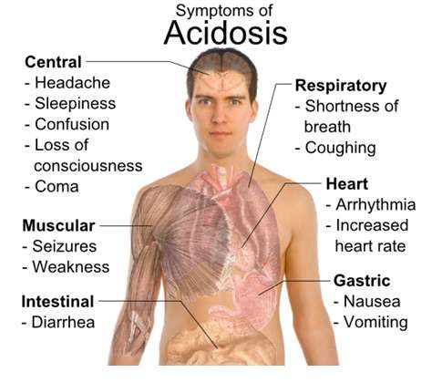 Diabetic ketoacidosis symptoms - this is what happens when blood sugars are above reasonable limits - and is why frequent blood sugar testing is needed    Diabetic Ketoacidosis Was Cause of Death For Casey Johnson Heiress To  the Johnson & Johnson health care products
