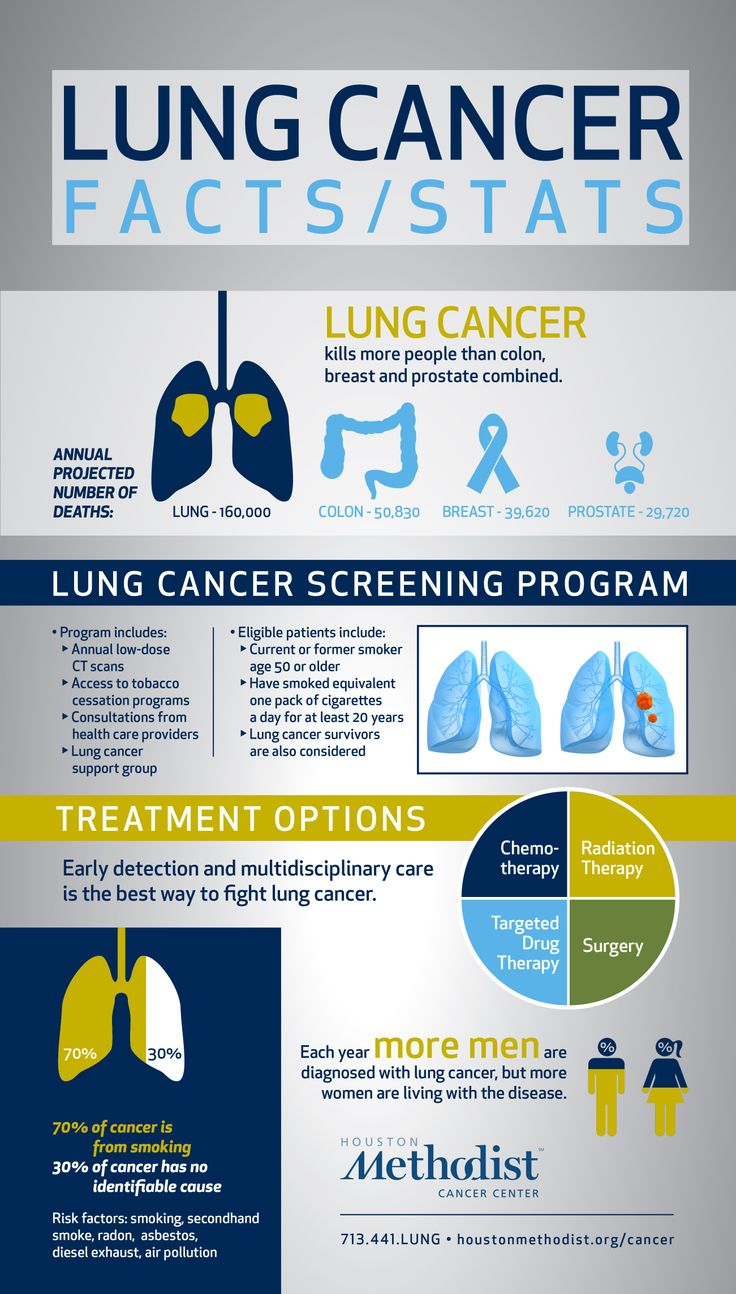Lung cancer: Facts/stats.