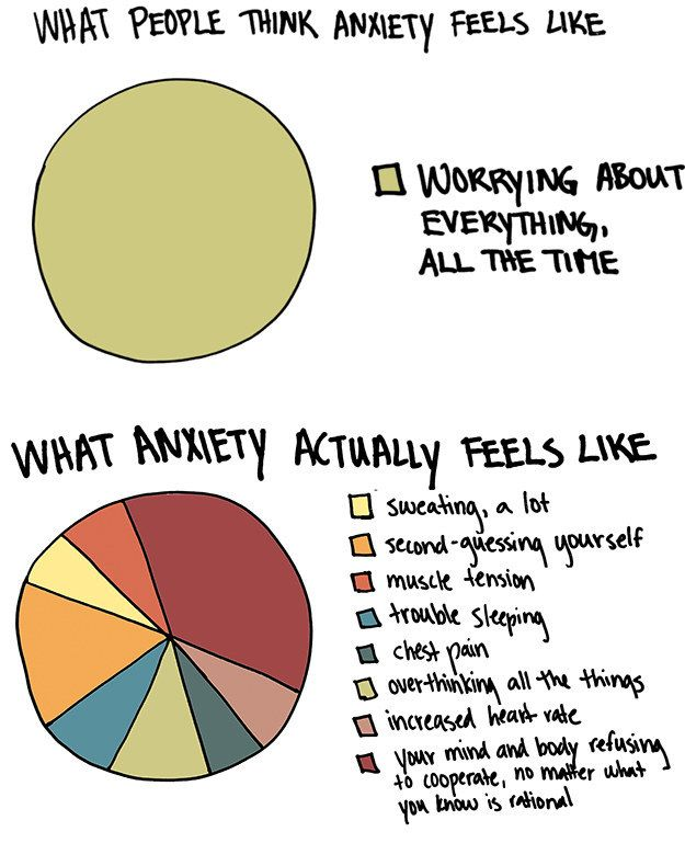 It's not all in your head: | 13 Graphs That Will Speak To You If You Suffer From Anxiety