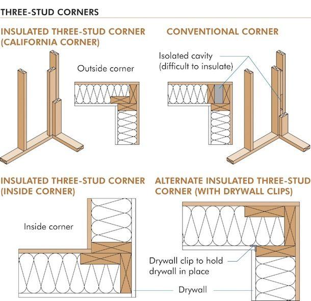 5 proven ways to optimize framing | Housing Zone