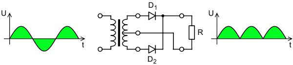 A full-wave rectifier converts the whole of the input waveform to one of constant polarity (positive or negative) at its output. Full-wave rectification converts both polarities of the input waveform to pulsating DC (direct current), and yields a higher average output voltage. Two diodes and a center tapped transformer, or four diodes in a bridge configuration and any AC source (including a transformer without center tap), are needed.[3] Single semiconductor diodes, double diodes with common…