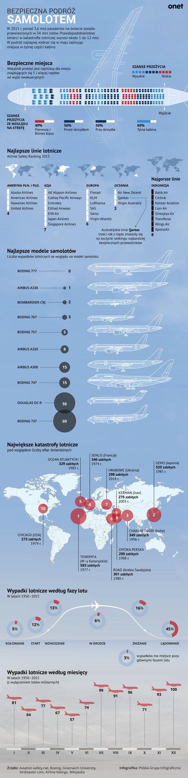 Bezpieczna podróż samolotem [INFOGRAFIKA]
