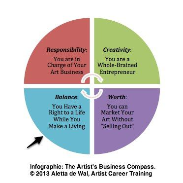 The Artist's Business Compass: Point Four - Balance