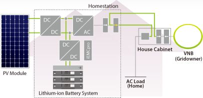 Employing Smart Energy Storage System in a home or small store Example: system configuration of E3/DC Home Energy Storage System Homes and Small Stores | Applications | Storage Battery System | Panasonic