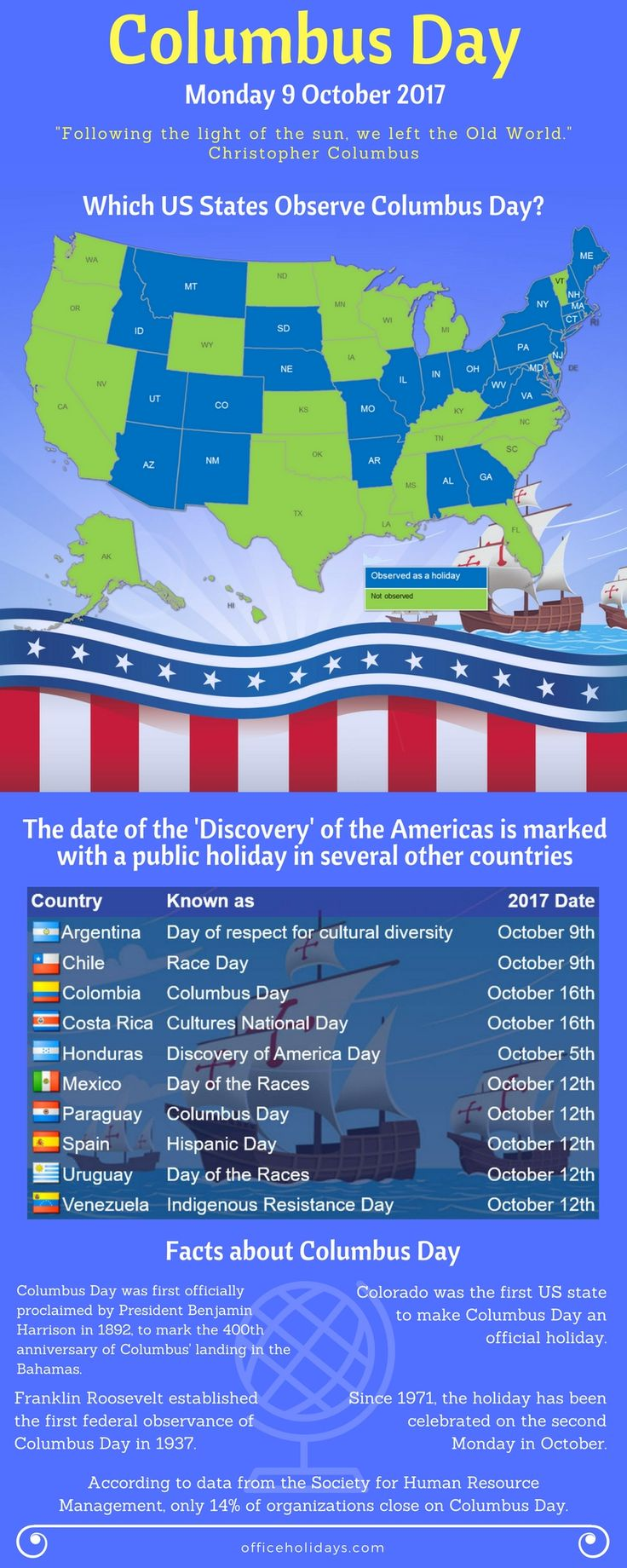 Columbus Day by State. Columbus Day is a Federal Holiday observed in many states on the second Monday in October. Our state-by-state guide shows which states observe it as a holiday.
