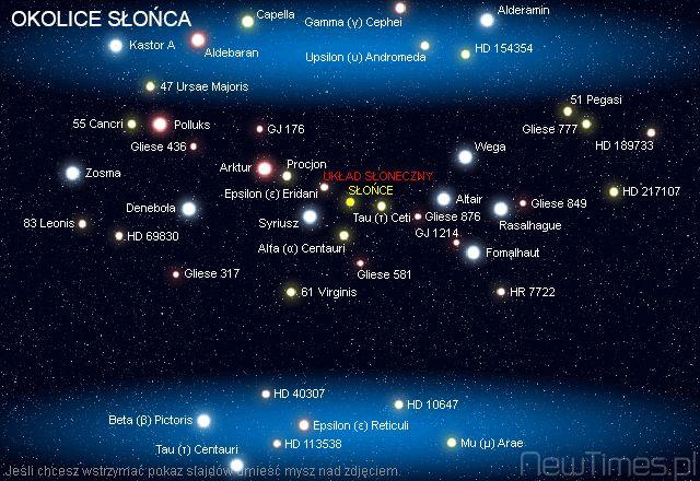 Sun Neighborhood in Universe.