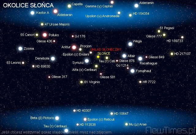 Sun Neighborhood in Universe.