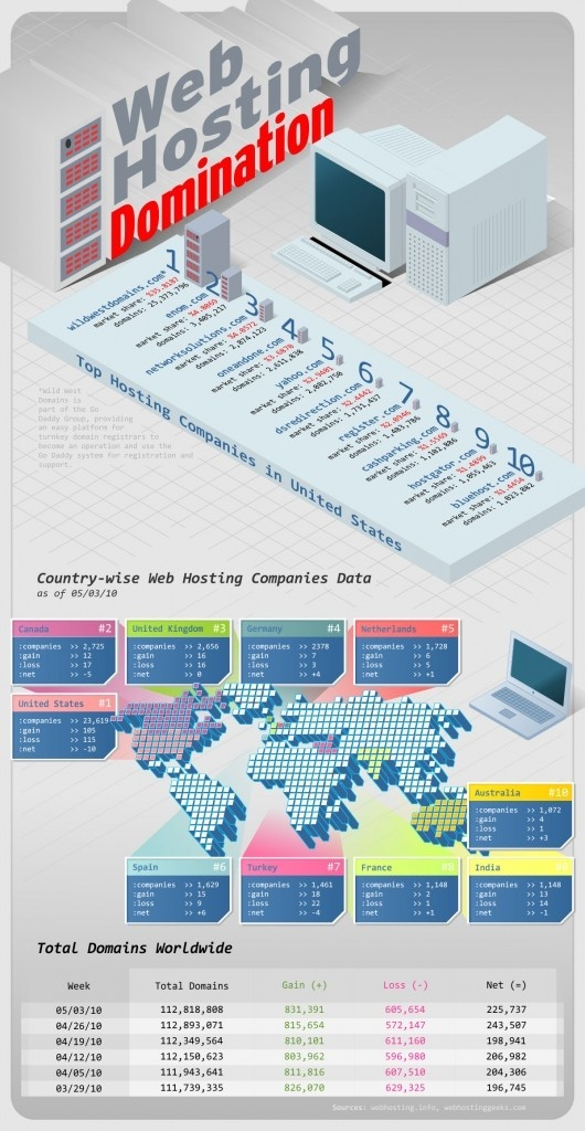 Web Hosting Domination