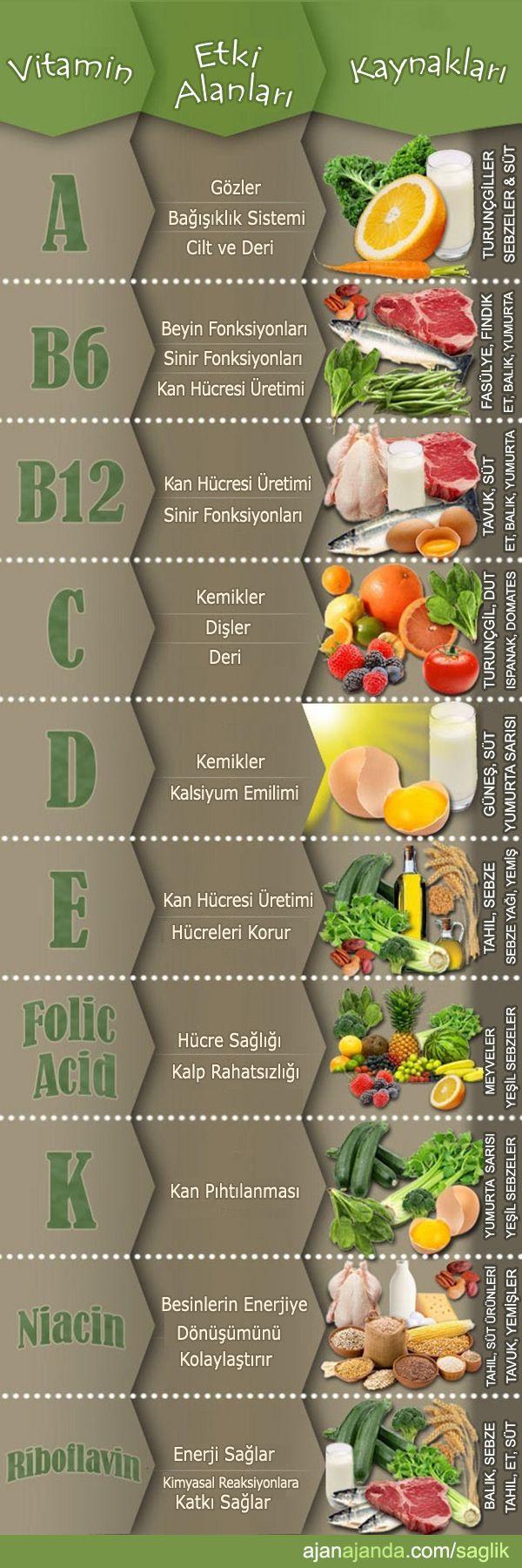Vitaminler, kaynakları ve etki alanları