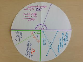 Great hands on lesson for circles, supplementary, & complementary angles.