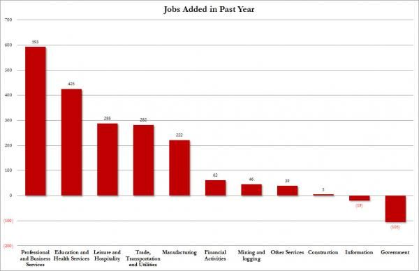 According to the BLS the US has added 1.8 million jobs in the last 12 months: these are the sectors which have high demand for (part-time) workers - Professional and Business Services accounting for one third of the increase in jobs, Education and Health Services at 23%, and, in equal amount, Leisure and Hospitality and Trade, Transportation and Utilities, which combined have accounted for 31% of the change. Where there were no job additions in the last year? Construction.