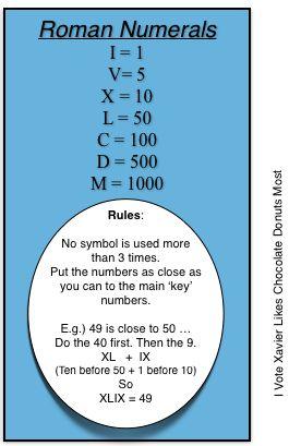 Roman Numerals Chart:  http://4-5classnews.blogspot.com.au/p/maths-ideas.html