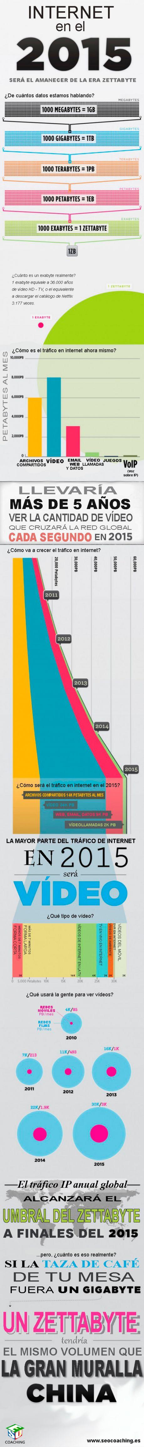 Internet en el #2015 llegará al #zettabyte gracias al éxito de los vídeos como formato para crear #contenidoweb. #infografia #videomarketing