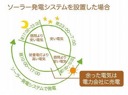 エコバンク オール電化 http://ecobk.jp/product/solar.html