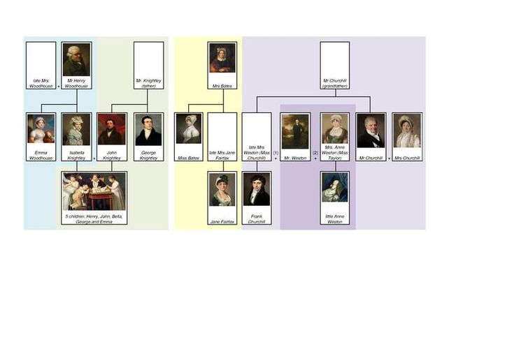 File:Jane Austen's Emma family tree by shakko (EN).pdf