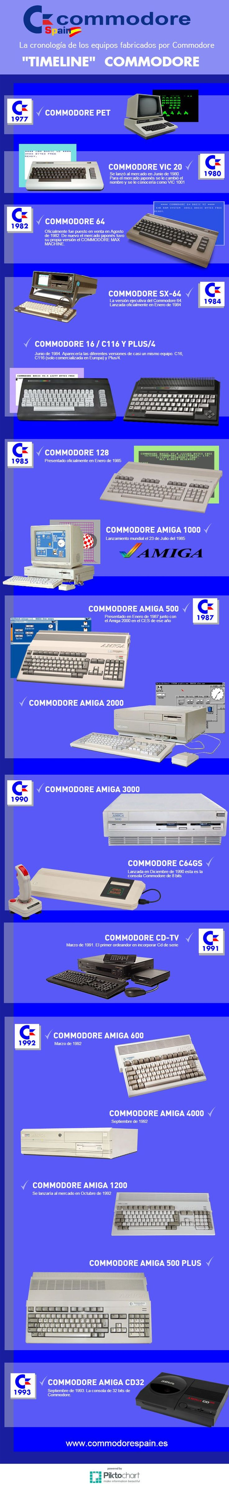 Timeline Commodore