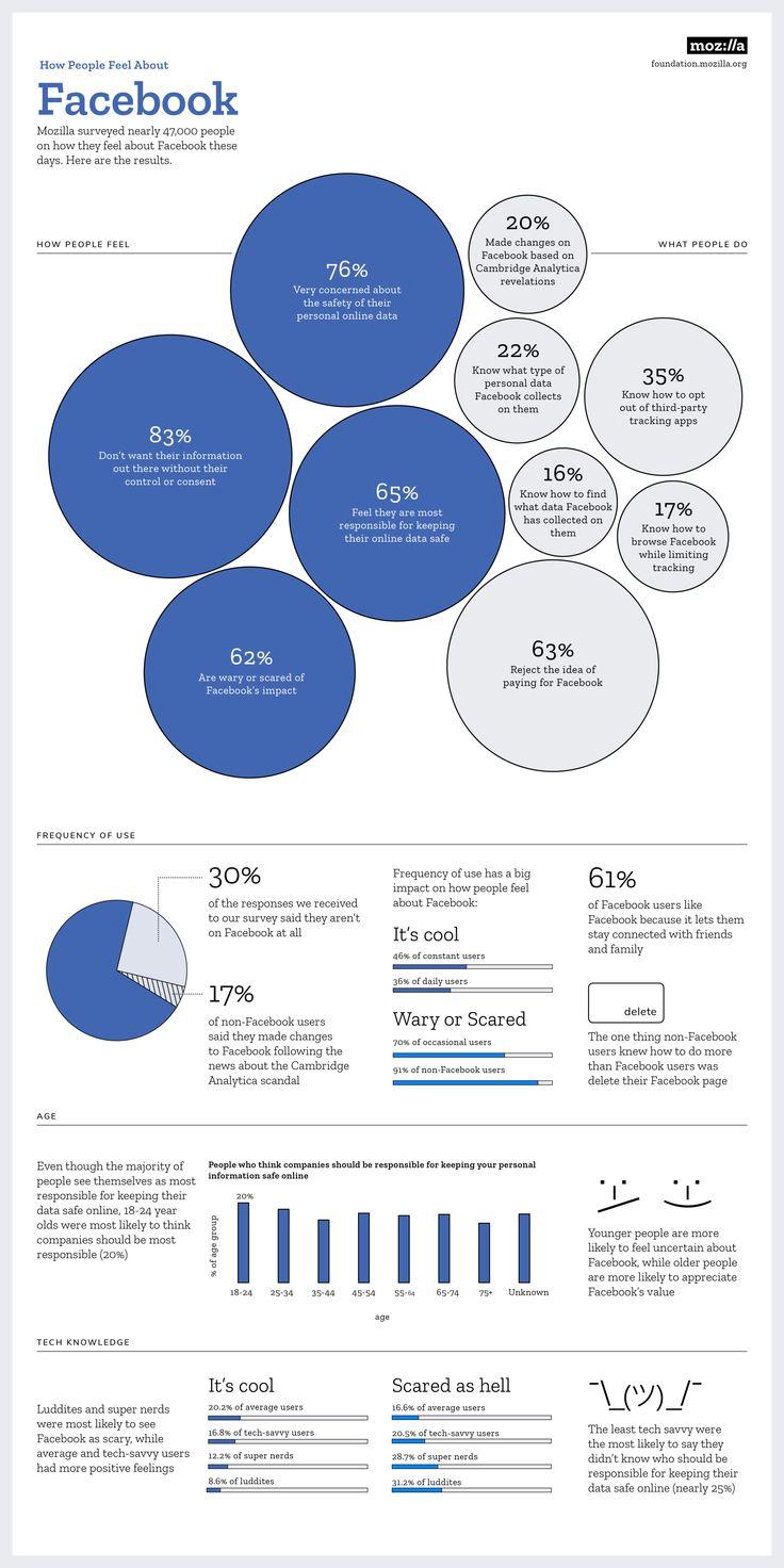 Se ha preguntado a la gente cómo se sienten a raíz del escándalo de #CambridgeAnalytics .. y ésto es lo que dicen:  - El 76% está muy preocupada - Aunque sólo el 20% ha aplicado algún tipo de cambio o comprobación al saberlo -La inmensa mayoría no tiene ni idea de los datos que Facebook posee de ellos - Tan sólo un 37% se plantea la posibilidad de tener un a versión de Facebook de pago El estudio lo ha realizado la Fundación Mozilla, en base a una encuesta a 47.000 usuarios  #Data #Seguridad