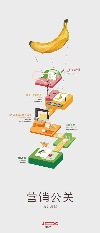 JDC | 京东设计中心 » JDC水果...@小doubao采集到UI(534图)_花瓣