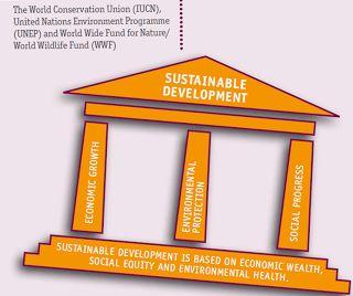 Beautiful Nature: Defining Sustainable Development