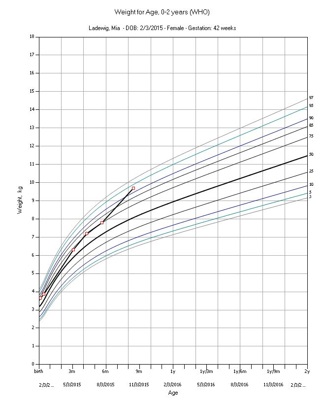 Pediatric Growth Charts | Medda - print on A5 to fit in book