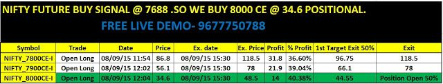 Option Trading And Writing Strategies: NIFTY FUTURE TREND & OPTION POSITIONAL UPDATE 08/0...