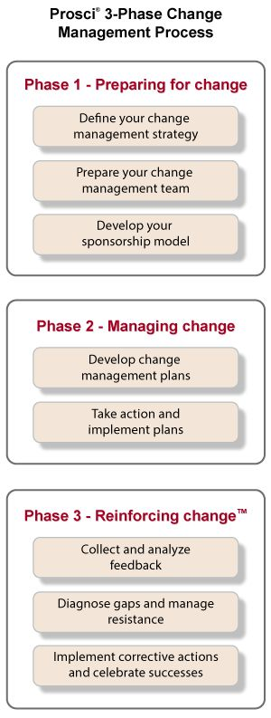 Prosci's Change Management Process