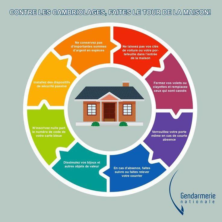 Prévention contre les cambriolages: des conseils ici --> http://mobile.interieur.gouv.fr/A-votre-service/Ma-securite/Conseils-pratiques/Mon-domicile/Contre-les-cambriolages-ayez-les-bons-reflexes
