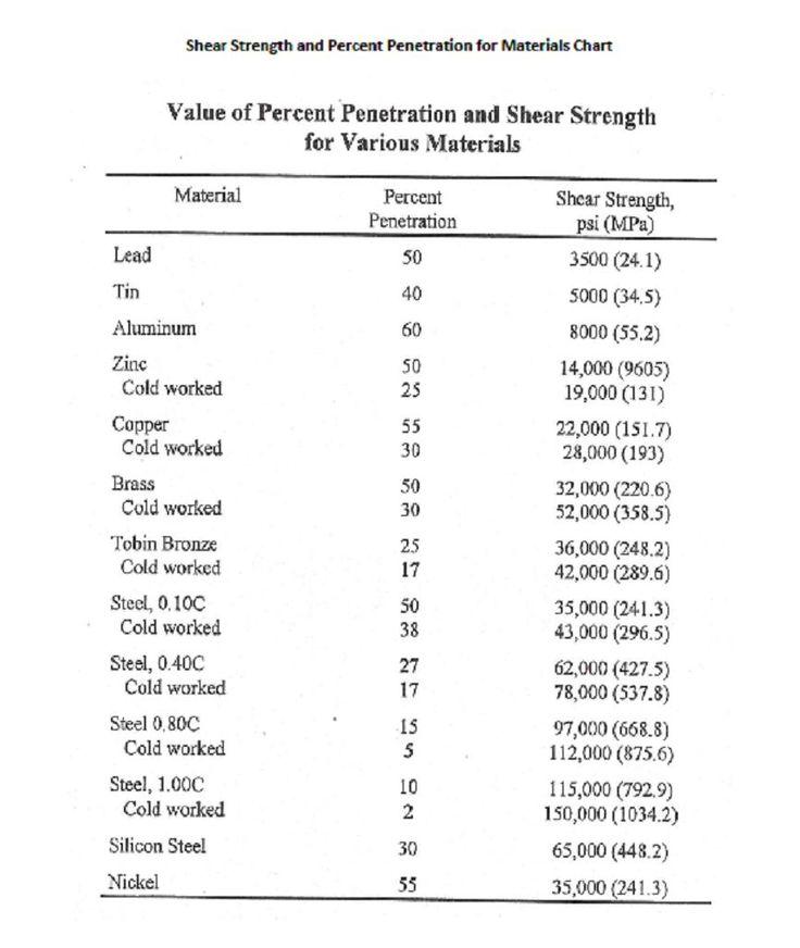 Shear Strength And Penetration For Shears Jpg Shear