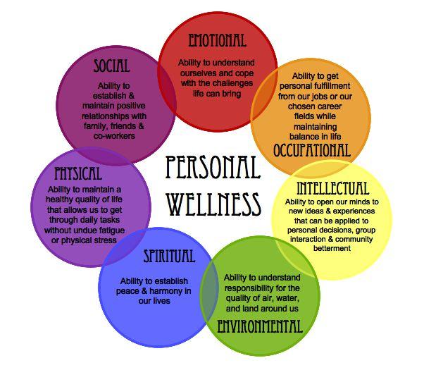 20 Best Ideas About Wellness Programs On Pinterest
