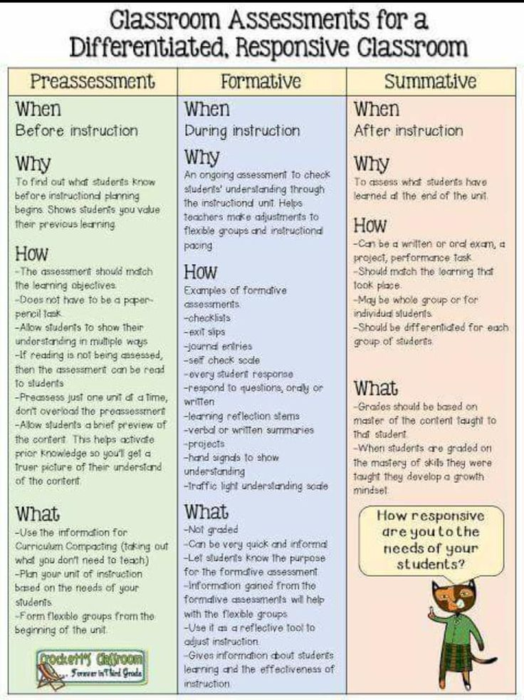 2437 best for the classroom images on pinterest all about me graphic that explains the different types of classroom assessment id add importance of feedback to formative inspired by the book mindsets in the fandeluxe Choice Image