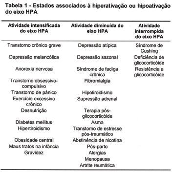 "Cansaço persistente ? Pode ser Síndrome da Fadiga Crônica com Cortisol Baixo (""fadiga adrenal"")   Dr. Roberto Franco do Amaral Neto"