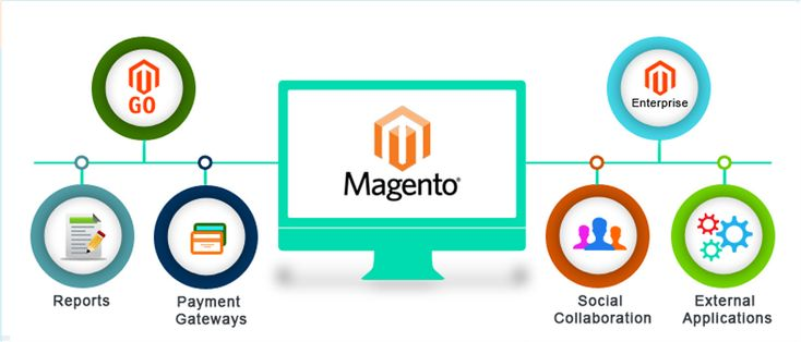 We are Expert in #Magento, #Wordpress, Asp.net, Php and Custom web development, Mobile #Application Development Services. Contact us today for your requirement.