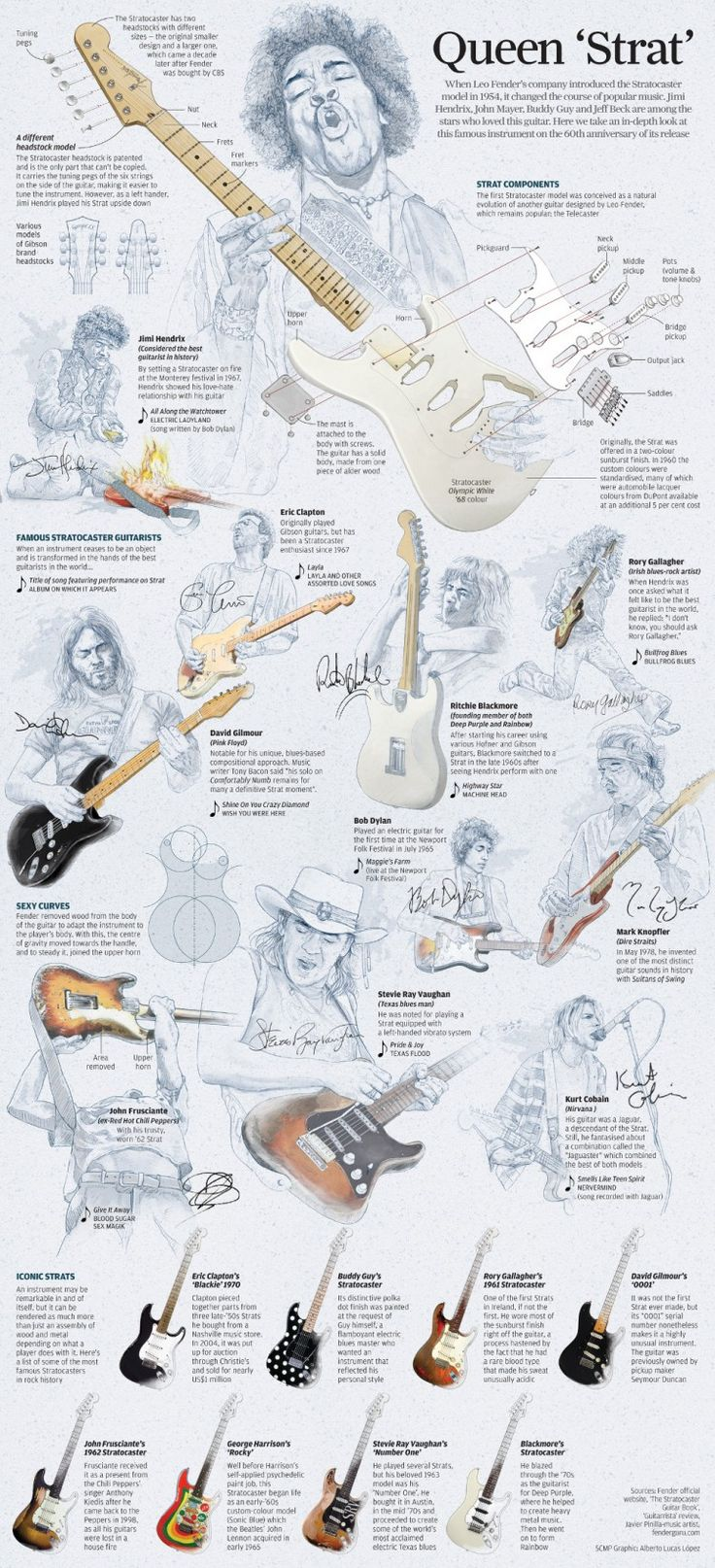 Story of the Stratocaster, Infographic by Alberto Lucas Lopez | South China Morning Post