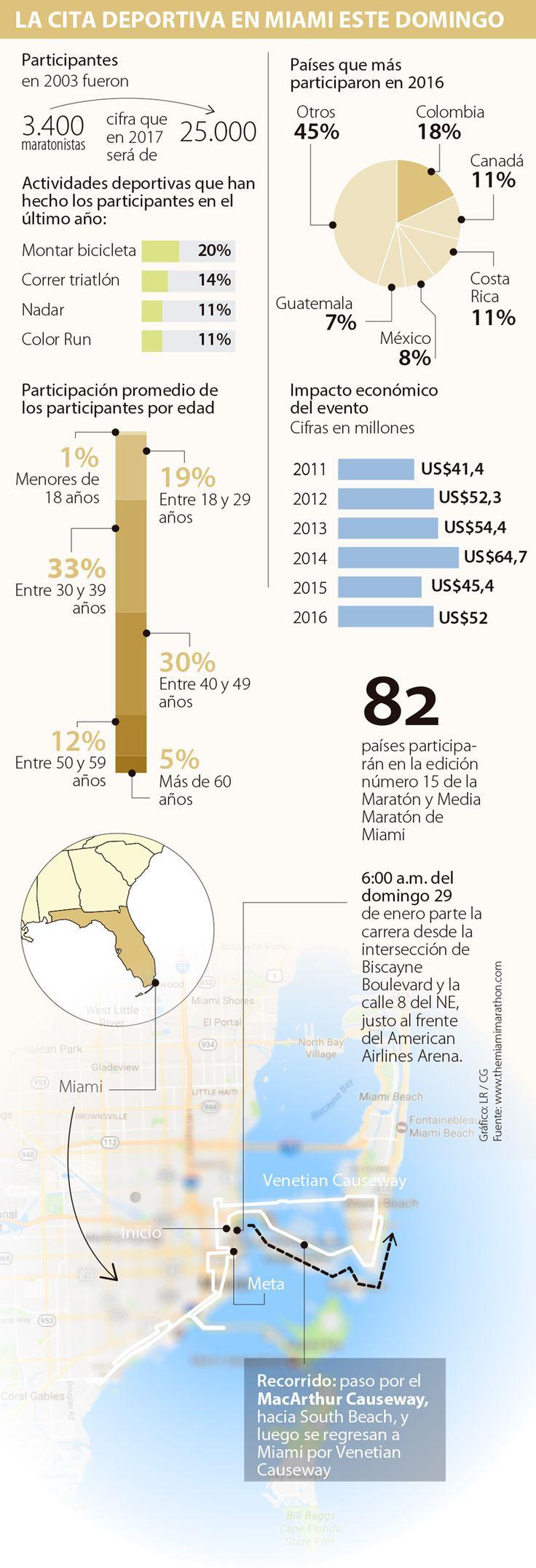 De cada 100 extranjeros que corren en Miami, 18 son colombianos