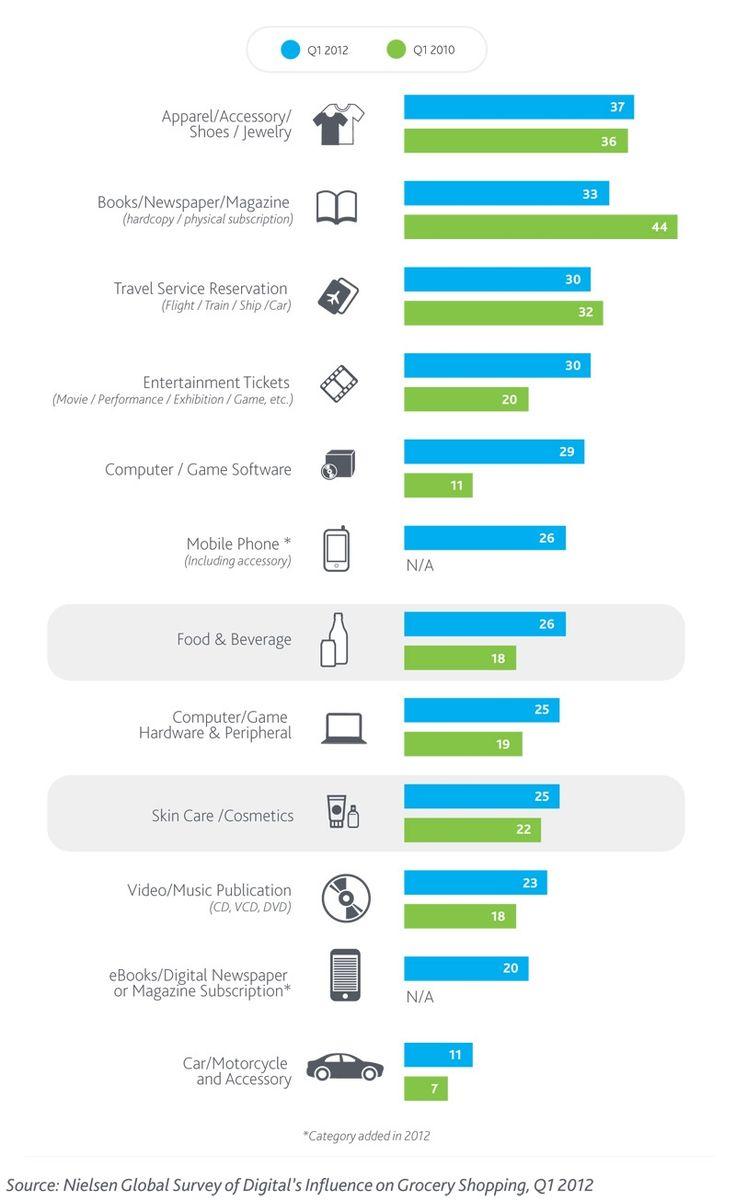 I prodotti più venduti online nel 2012  - Diminuiscono libri e magazine  + Aumentano Food, Beverage e Cosmetici - #infografica