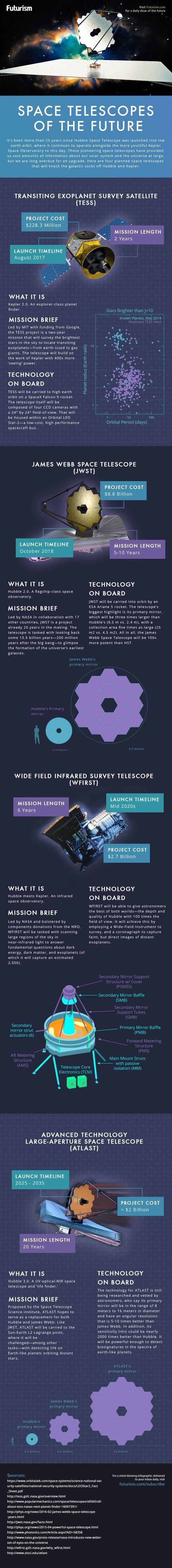 james webb space telescope infographic