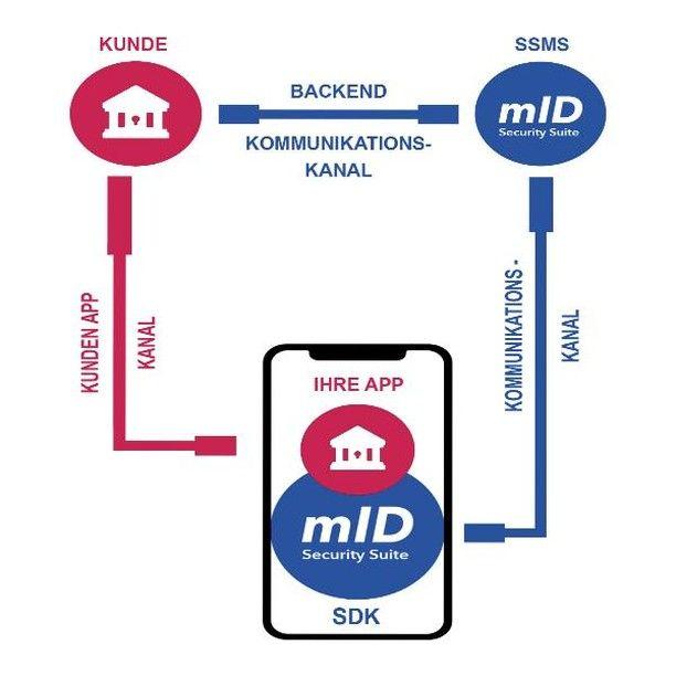Zeitgemasses Online Banking Und Sichere Identitat Eine Richtlinienkonforme Security Losung Um Den Schutz Von Banken Versi Versicherung Online Kommunikation