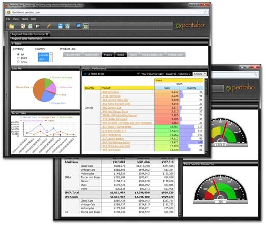 pentaho open source business intelligence platform A comparative analysis of open source business intelligence platforms  business intelligence (bi) platforms are applications to  openi, palo, pentaho .