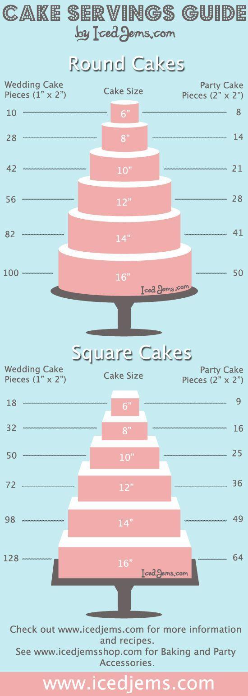 Gran gráfico de tarta que muestra cuánta gente va a alimentar su pastel. Asegúrese de tener suficiente para que coman pasteles!