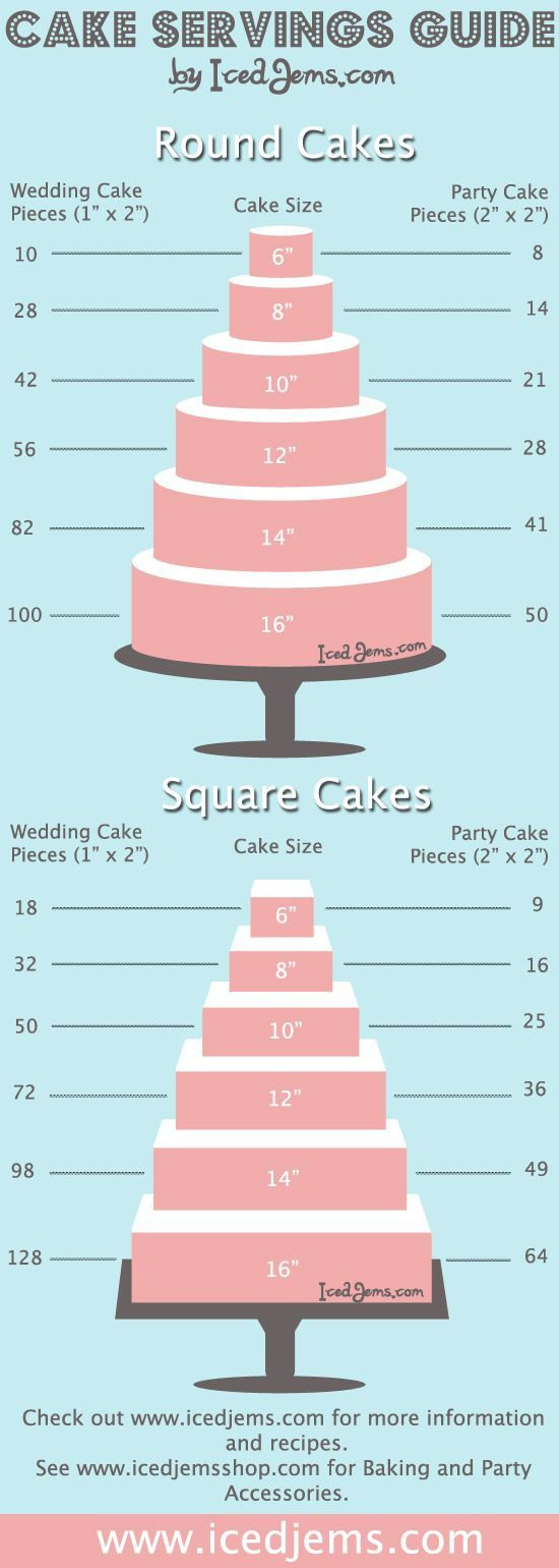 Great cake chart showing how many people your cake will feed. Make sure you have enough to Let Them Eat Cake!