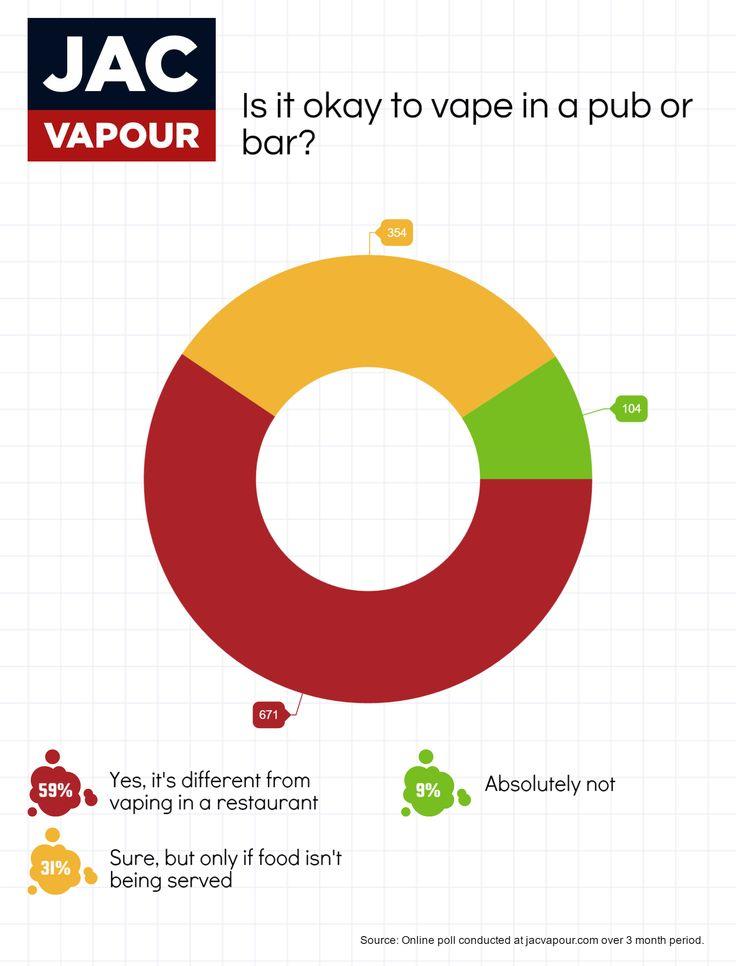 We asked our customers, is it acceptable to vape in pubs?   #ecigs #vaping #electroniccigarettes #ecigarettes #vapeon #vapefam #eliquid #polls #charts #data