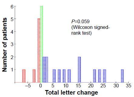 Figure 6 Dry AMD eyes: total letter change.