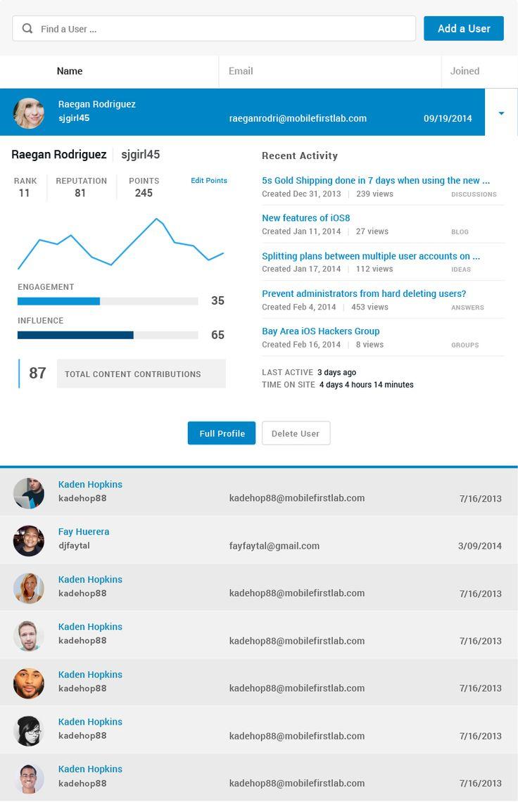 User management demo