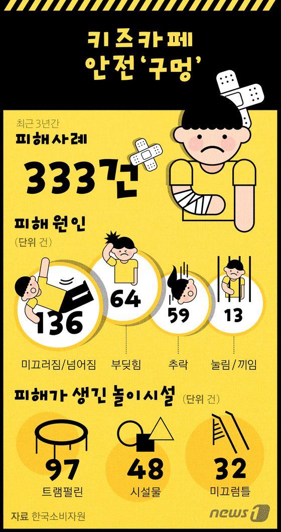 [그래픽뉴스] 키즈카페 안전 '구멍' http://www.news1.kr/photos/details/?1949151 Designer, Eunyoung Bang.  #inforgraphic #inforgraphics #design #graphic #graphics #인포그래픽 #뉴스1 #뉴스원 [© 뉴스1코리아(news1.kr), 무단 전재 및 재배포 금지] #child #children #kids #어린이 #키즈카페 #kidscafe